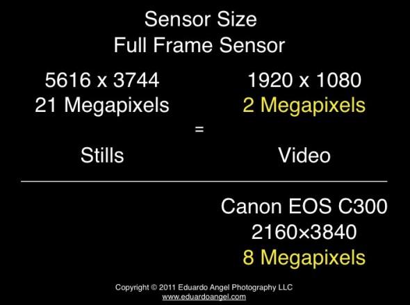 Full Frame vs Super 35 sensor size